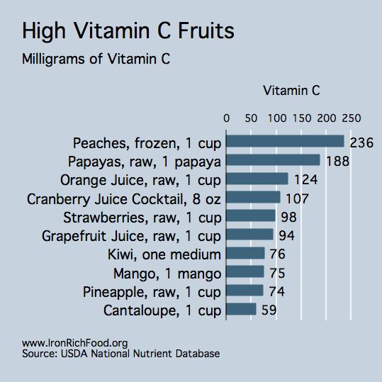 VitaminC-content[1]
